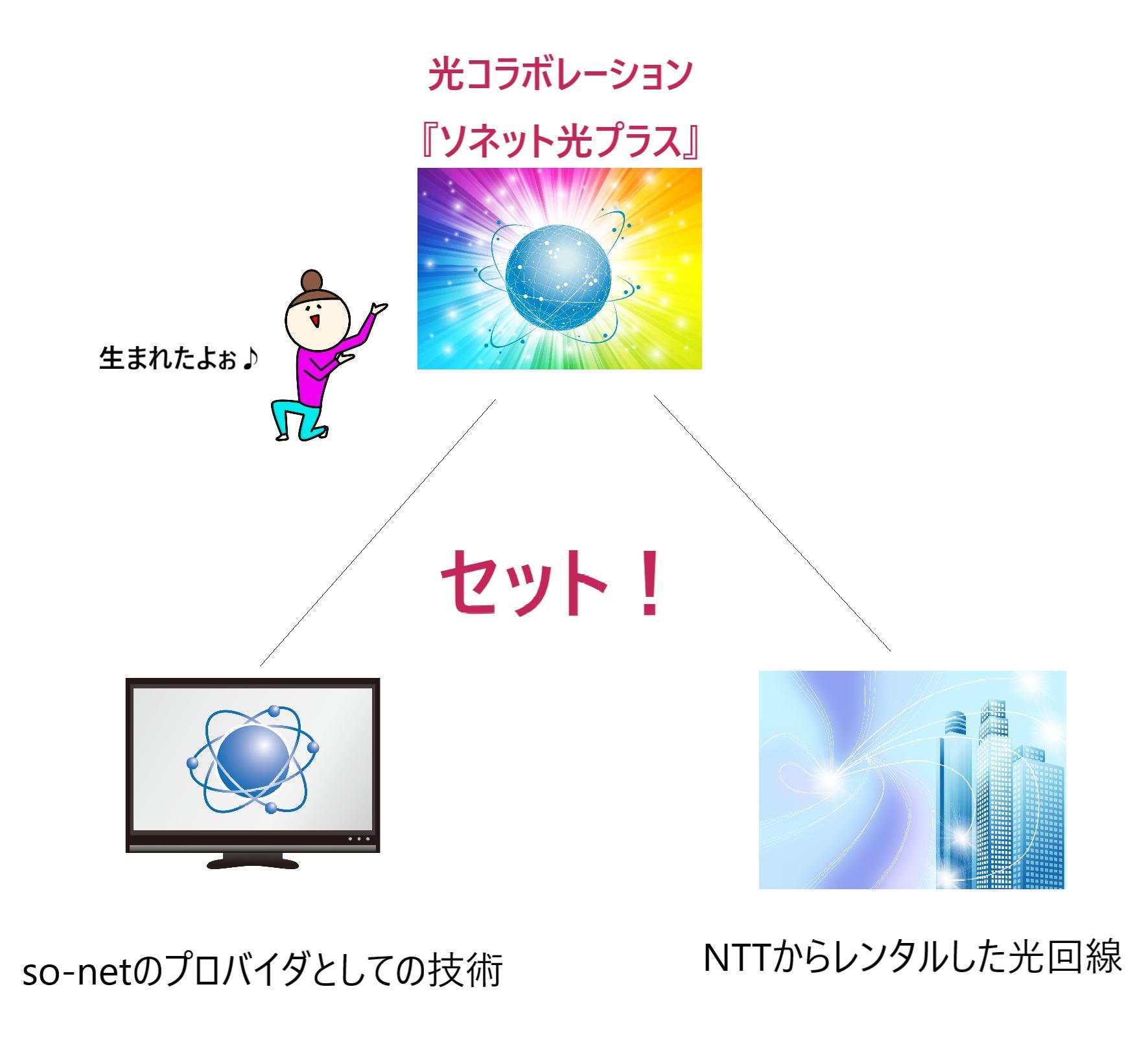 光コラボレーション「ソネット光プラス」の誕生