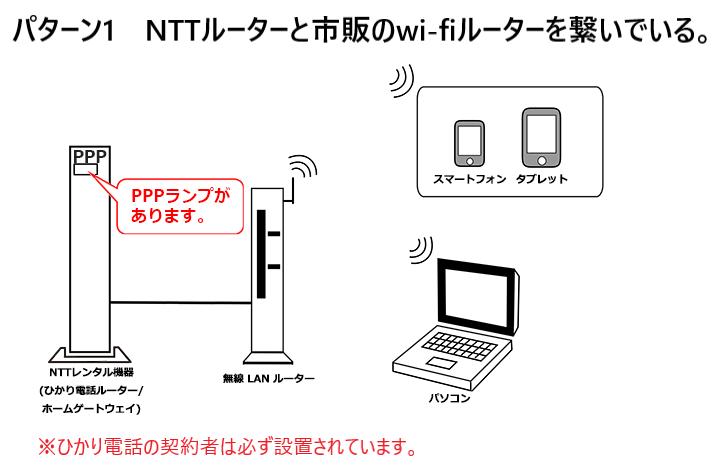 NTTルーターと市販のwi-fiルーターの繋ぎ方