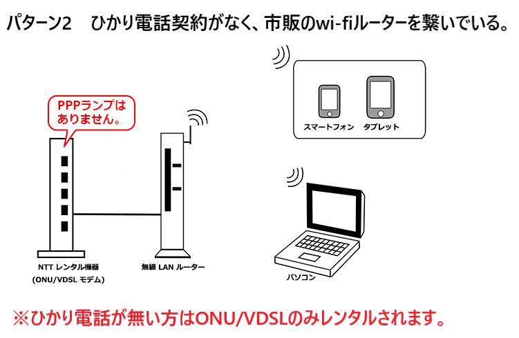 NTTモデムと市販のwi-fiルーターを繋いでいるパターン。