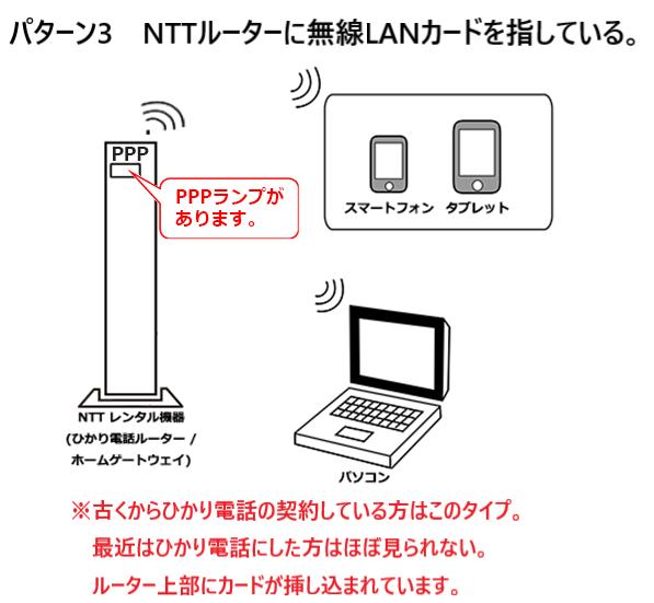 NTTルーターに無線LANカードを挿しているパターン