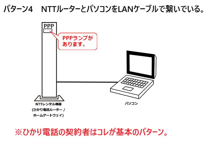 NTTルーターとパソコンをLANケーブルで繋いでいる。