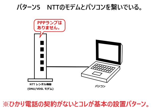 NTTモデムとパソコンをLANケーブルで繋いでいるパターン。