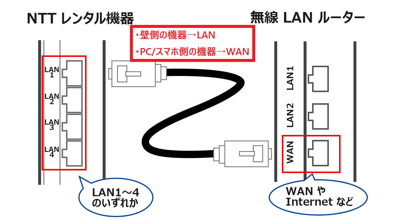 NTTルーターとwi-fiルーターの配線方法