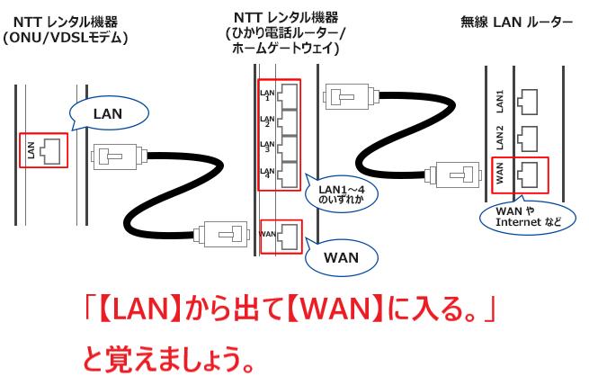 複数台のルーターを繋ぐ方法