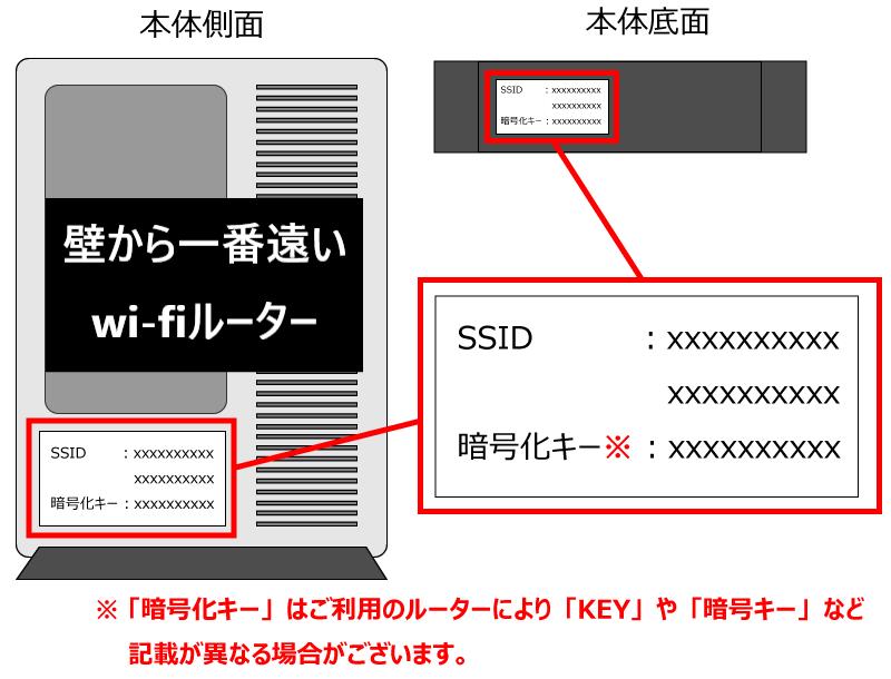 SSIDと認証キー